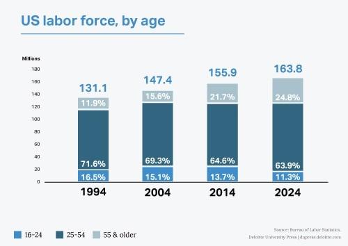 US-Labor-Force